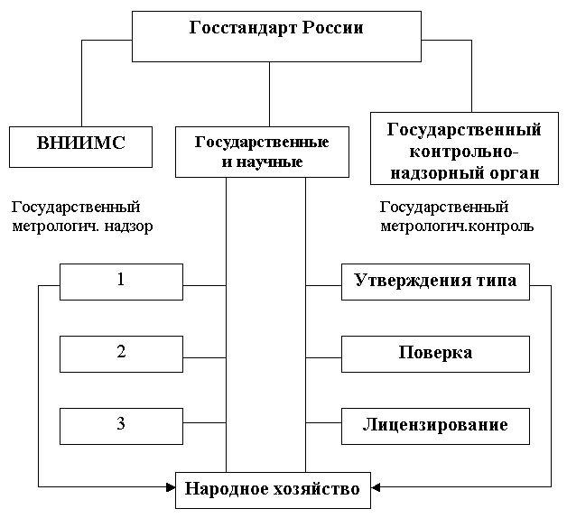 Общее Руководство Государственной Метрологической Службой Осуществляет - фото 10